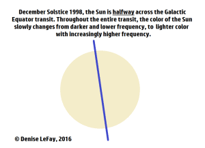 galactic-equator-transit-19981